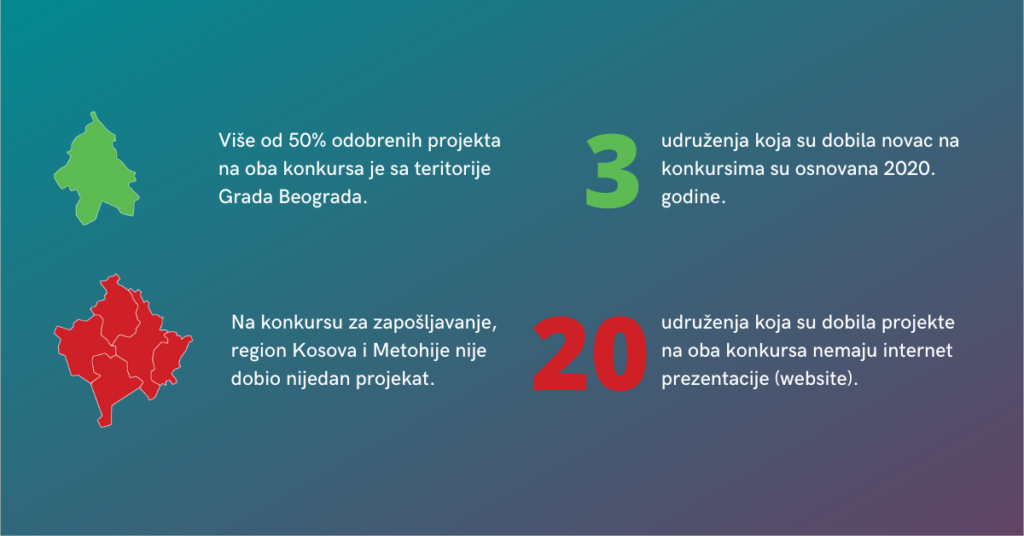 Konkursi Ministarstva omladine i sporta - infografik