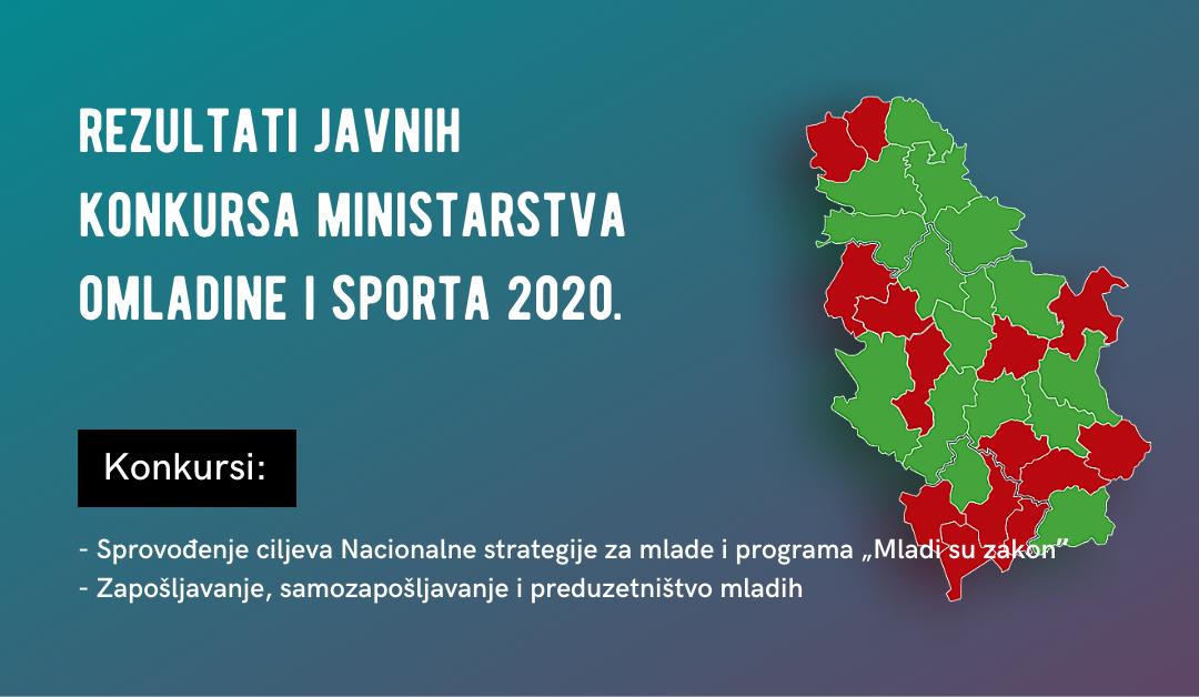 Koliko konkursi Ministarstva omladine i sporta mogu da unaprede položaj mladih?